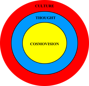 Cosmovision Diagram